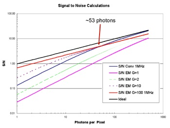Signal to Noise ratios (SNR) for the EM and conventional CCDs operating in the low photon regime