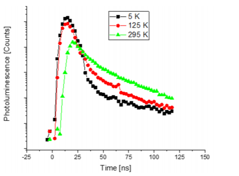 Figure 3: Photoluminescence kinetics of a MAPbI3 sample recorded at different temperatures.