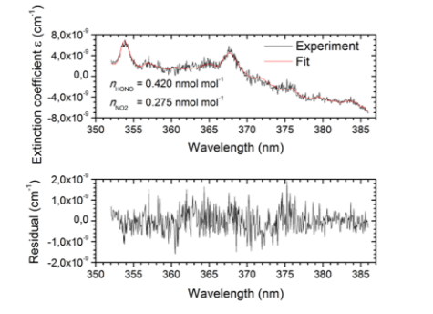 Fig. 3: Upper Panel: Typical absorption spectrum measured with the IBBCEAS system at the SAPHIR chamber including a fit of eq. (2) to the measured data. Lower Panel: Fit residuals.