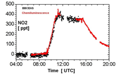 Fig. 4: Comparison of NO2 measurements by BBCEAS and a reference detection technique for NO2 (Chemiluminescence)