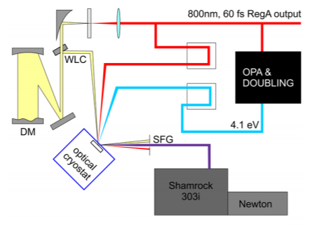 Figure 1 Scheme of the experimental setup showing the generation of the pump via parametric amplification and doubling, generation and compression of the WLC and detection scheme with Shamrock 303i and Newton EMCCD.