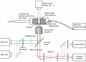 Fig. 1: Optical setup