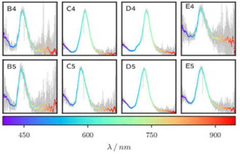 Figure 3: Dark-field scattering spectra (intensity [a.u.] vs. wavelength [400-950 nm]) of the single plasmonic nanostructures shown in Fig. 2. The measurements were taken with the setup shown in Fig. 1. The grey lines represent the raw data, the coloured lines are smoothed to reduce the noise.