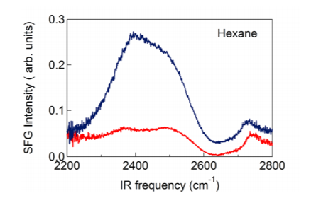 Figure 2: SFG spectra of a water/hexane interface (blue)and a water/air interface(red).