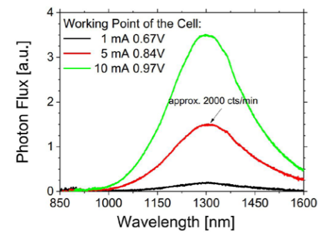 Figure 2: Relative intensity calibrated electroluminescence measurement from a P3HT:PCBM solar cell at different working points.