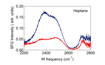 Figure 3: SFG spectra of a water/heptane interface (blue) and a water/air interface (red).