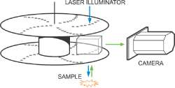 Illumination is achieved by scanning one or more focused beams of light from a laser or arc-discharge source across the specimen