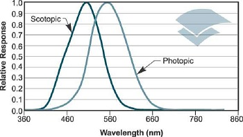 Integration of the product of the light emittance by the Photopic function provides the conversion from a Radiometric signal to a Photometric