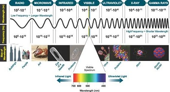 Light is part of the electromagnetic spectrum, which ranges from radio waves to gamma rays