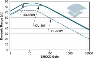 Dynamic range against EMCCD gain