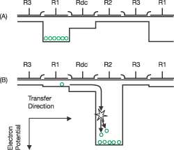 Diagram showing gain register operation