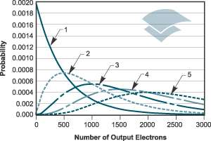 Probablity versus number of output electrons