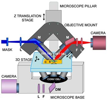 Fig 2. iSPIM, plane illumination on an inverted microscope base.
