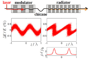 Principle of CHG with laser-induced energy modulation in an undulator, micro-bunching in a magnetic chicane and coherent emission of laser harmonics in a second undulator
