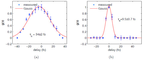 Visibility of interference fringes of CHG radiation and of spontaneous undulator radiation in a double-slit experiment as function of the delay between light from the two slits