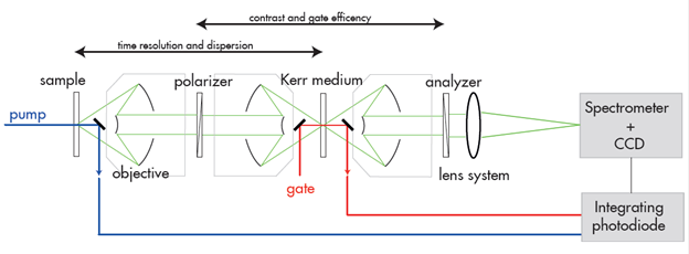 Schematic diagram for the experimental setup utilising the optical Kerr gate for time resolution