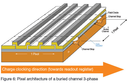Pixel architecture of a buried channel 3-phase