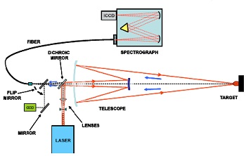Schematic of the TELELIBS sensor system used in the experiments