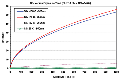 SNR versus exposure time for a low light photon flux of 10 ph/pix/s (950 nm) incident on the pixels of a BRDD sensor