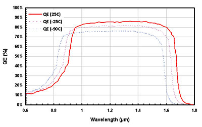 Variation of the relative QE of an InGaAs sensor with cooling