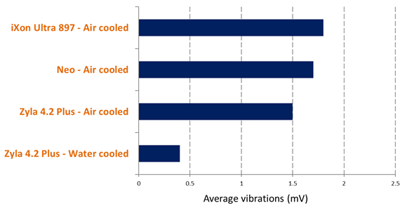 Relative vibrations produced by Andor cameras