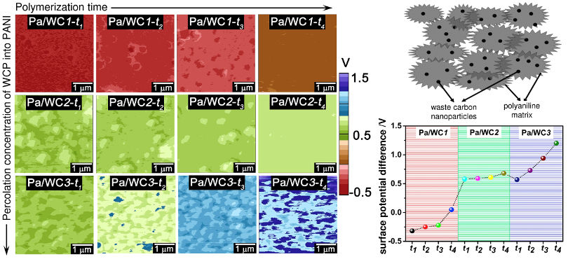 (left) KPFM images of surface potential difference for Pa/WC composites and (bottom right) plot of average values for each image; (top right) schematic of Pa/WC composite.
