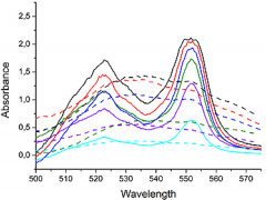 Figure 3: UV/VIS spectra of CcO before (dotted lines) and after (full lines) photoexcitation with the flash lamp
