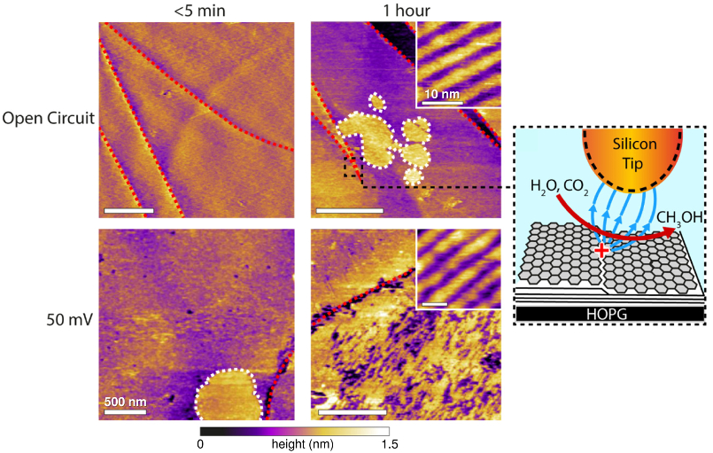 Topography images obtained (top) with an open circuit and (bottom) at 50 mV applied potential, acquired (left) immediately after sample preparation and (middle) after 1 hour of imaging. Insets show high-resolution images of the interfacial structures. (right) Schematic of methanol electrocatalysis by the silicon AFM tip.