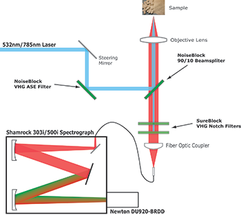 Diagram of the Low Frequency Raman Spectrograph