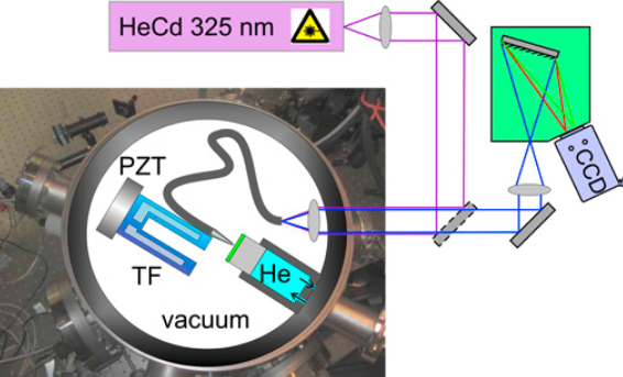Schematic diagram of the setup with the optical path and the vacuum chamber housing the NSOM