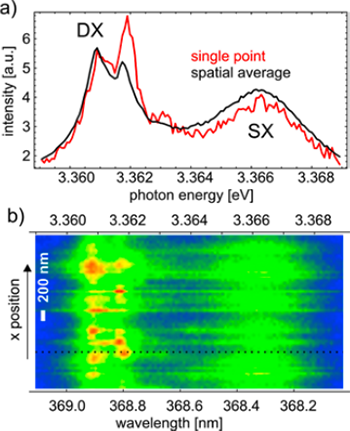 Spatially averaged and single point spectra of the ZnO thin film showing the DX and SX resonances. Spatially resolved spectra over 2.8 μm showing the DX fine structure