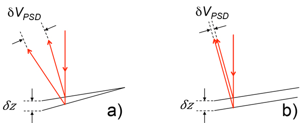 Diagram showing how vibrational noise on Cypher AFMs is not amplified by the optical lever, which results in higher resolution
