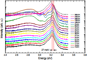 Figure 2: Photoluminescence spectra of a 600 nm thick c-GaN sample measured at different temperatures between 13 K and 300 K.
