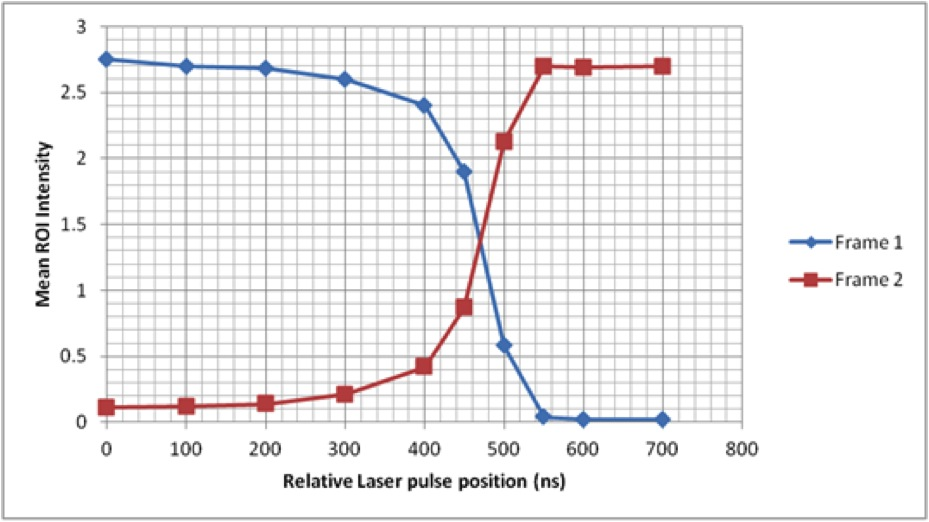 Mapped Inter-Exposure delay, note this graph is for indication only