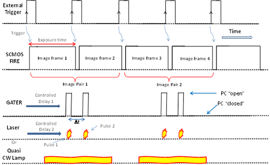 Schematic showing the relative timing of trigger pulses used to sync the laser with camera and have the images captured in two successive exposure frames of the sCMOS sensor