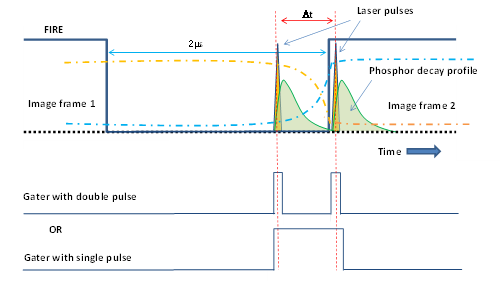 Schematic of the relative timings for both electrical and optical when operating in an extended PIV regime within the inter-exposure gap