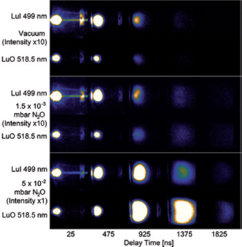 Plasma images for Lu I (top row of each block) and LuO (bottom row of each block) at different delay times for three different background conditions