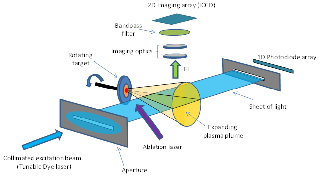 Schematic setup used for PLIF measurements on LPP plasma plumes