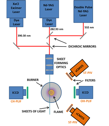 Schematic of an experimental setup to carry out CH-PLIF, OH-PLIF and stereoscopic PIV simultaneously in combustion studies