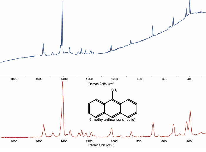 Spectra from 9-methylanthracene, A - exc of 785 nm and B - exc of 1064 nm