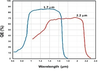 Quantum Efficiency (QE) characteristics of two different InGaAs detectors with extended sensitivities to 1.7 µm and 2.2 µm