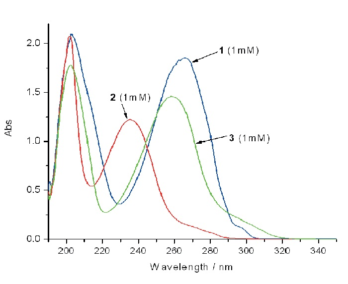 Graph showing the corresponding UV/Vis absorption spectra