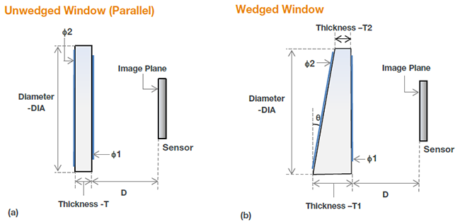 Schematic for dimensions of unwedged and wedged windows for the different cameras