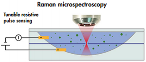 Schematic of the Tunable Resistive Pulse Sensing (TRPS) - Raman microspectroscopy hybrid