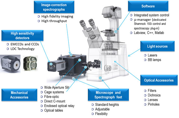 The main components of a modular microspectroscopy system