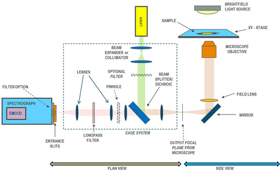 Schematic of setup for a Confocal Fluorescence Spectroscopy experiment