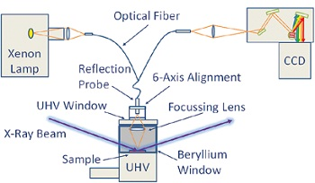 Experimental setup for DRS measurements - the optics is coupled to the UHV chamber via an optical reflectance fiber