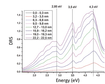 DRS spectra of DIP taken during growth - 1 monolayer corresponds to a thickness of about 1.7 nm
