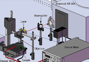 Schematic view of the confocal micro-spectroscopy setup