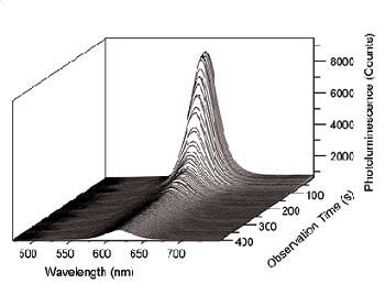 Series of photoluminescence spectra of CdSe/ZnS nanocrystals